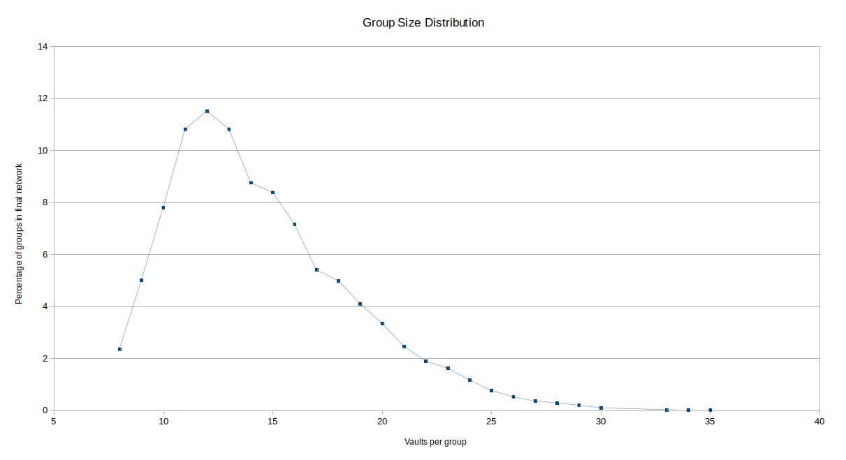 group_size_distribution